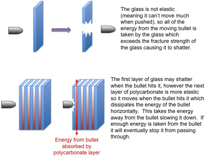 The difference between normal and bulletproof glass | Ongoing ...
