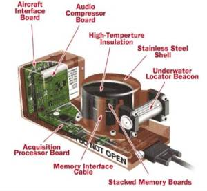 Schematic of Flight Data Recorder (Black Box)