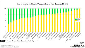 Sex of people working in IT occupations in New Zealand 2013