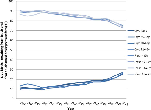 The contribution of fresh aThe contribution of fresh and frozen-thawed embryo transfers to the number of total live births after assisted reproductive technology per age group from 1997 to 2011 in the United Statesnd frozen-thawed embryo transfers to the number of total live births after assisted reproductive technology per age group from 1997 to 2011 in the United States