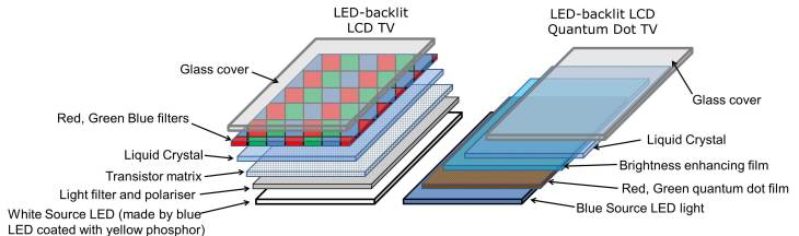 Schematic showing comparison of quantum dot enhanced LCD TV (left) compared to standard LCD TV (right)