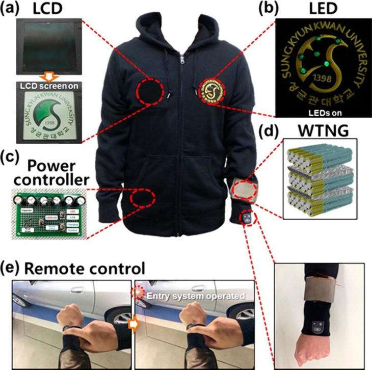 Jacket powered by your own movements, showing integrated LCD screen, LED lights, power controller and remote control thanks to its nanotechnology coated fabric fibres.  Image Source)