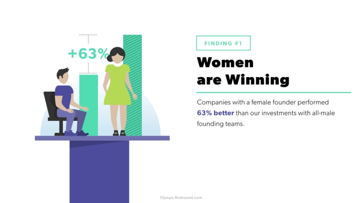 Companies with a female founder performed 63% better than investments with all male founding teams (source)